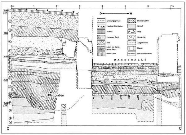 Stratigraphie Alter Markt