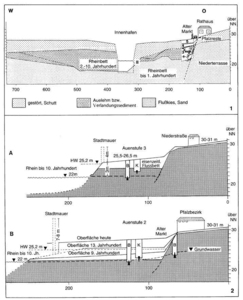 Schnitt vom Burgberg zum Innenhafen (überhöht), nach Bohrungen des geologischen Landesamtes NRW (GLA).